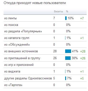 Инвайт в Одноклассниках