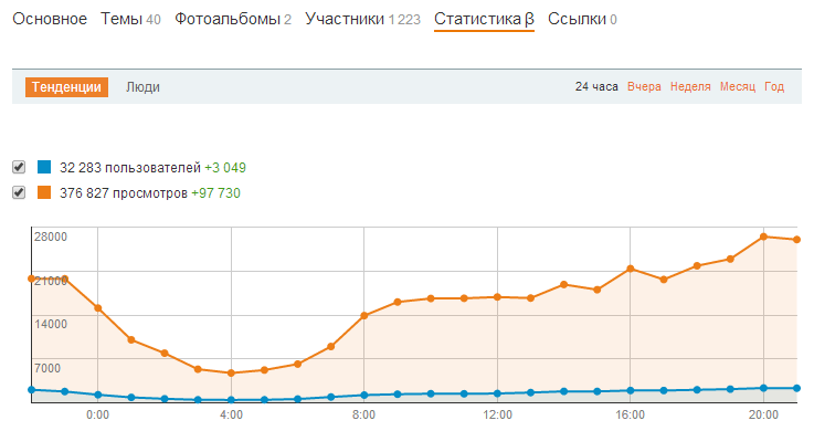 Статистика группы в Одноклассниках